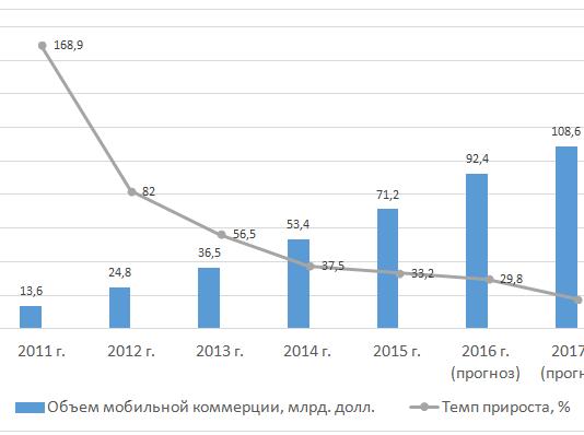 Объем рынка интернет-торговли в России в прошлом году вырос на 13 процентов по сравнению с уровнем 2016